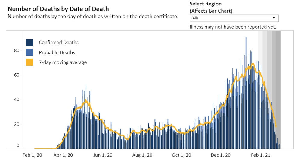 """""""Number of Deaths by Date of Death"""" data as of March 3."""