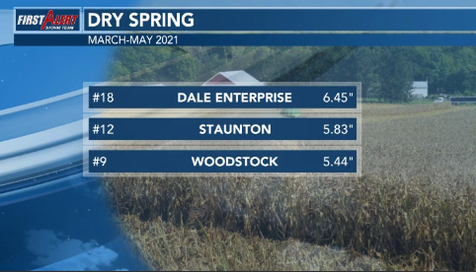 Dale Enterprise, Staunton, and Woodstock all record top 20 driest springs.