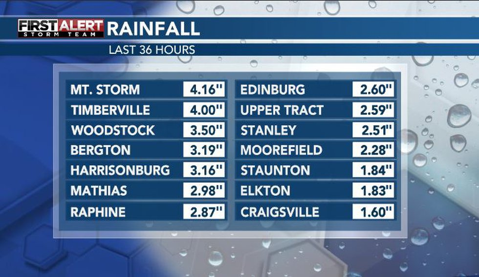 Local rainfall amounts