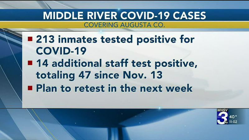Middle River Regional Jail reports 213 inmates test positive for COVID-19