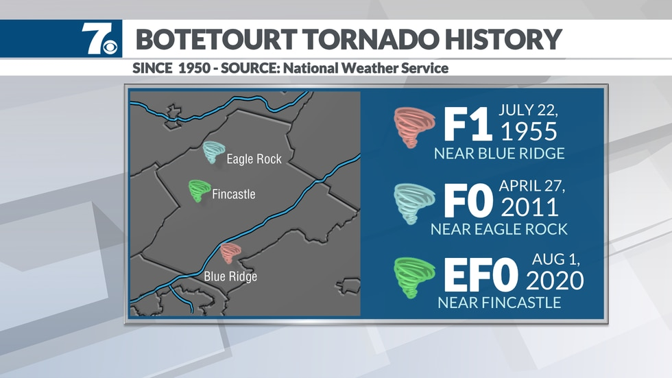 Only three tornadoes have touched down in Botetourt county since the 1950s.