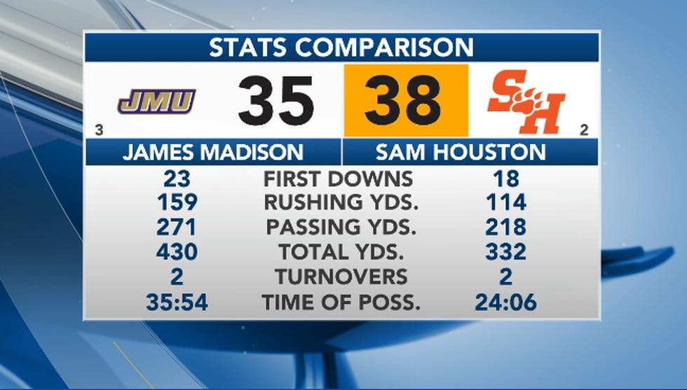 JMU-Sam Houston Stats Comparison