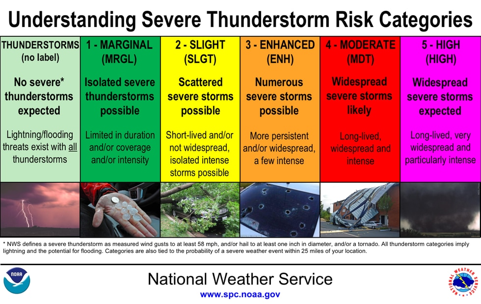 There are a total of five Severe Weather Risk Categories