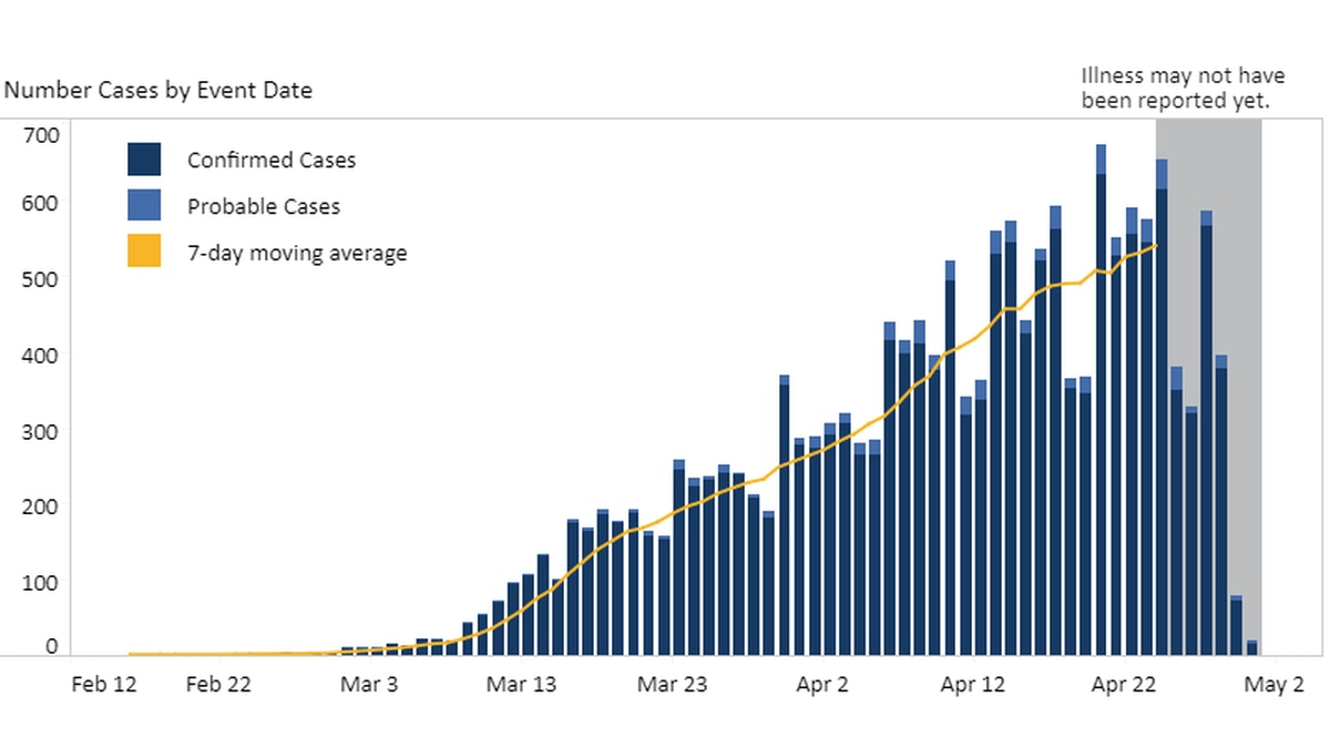 A graph provided by the Virginia Department of Health showing the overall curve of cases in Virginia
