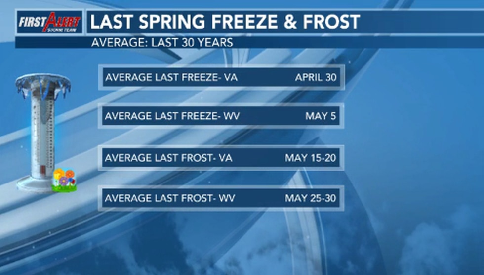 May is likely the best time to plant things without worrying about serious freeze or frost...